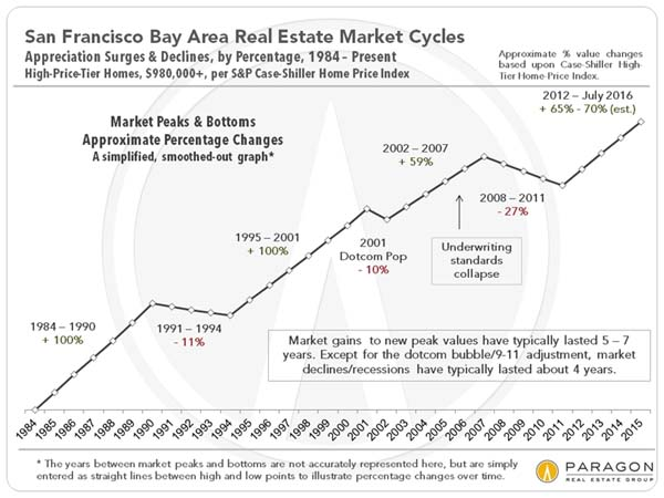 Real Estate Market Cycles in San Francisco Bay Area (30 Years)