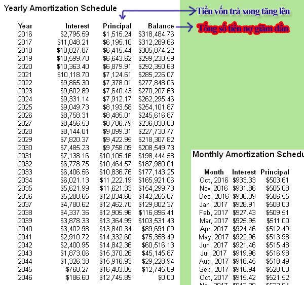Yearly amortization schedule